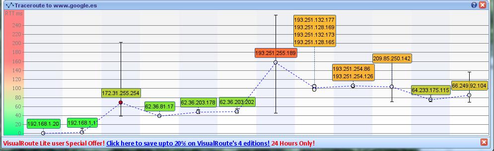 Imagen de Visual Route